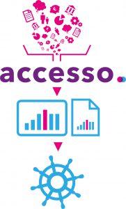 proces-accesso